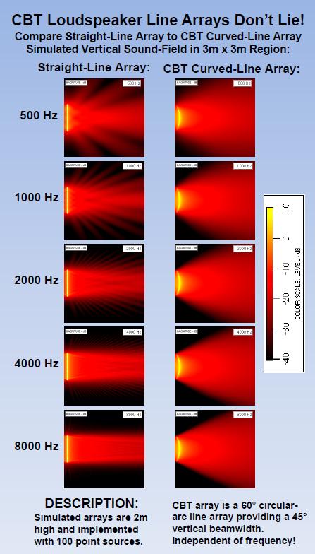 Line array vs CBT