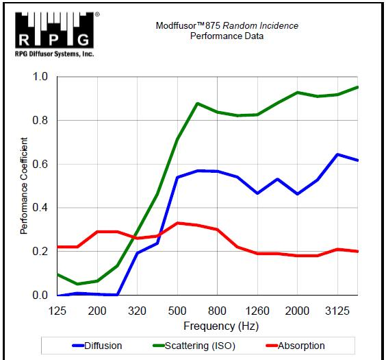 Random Incidence Performance Data Graph