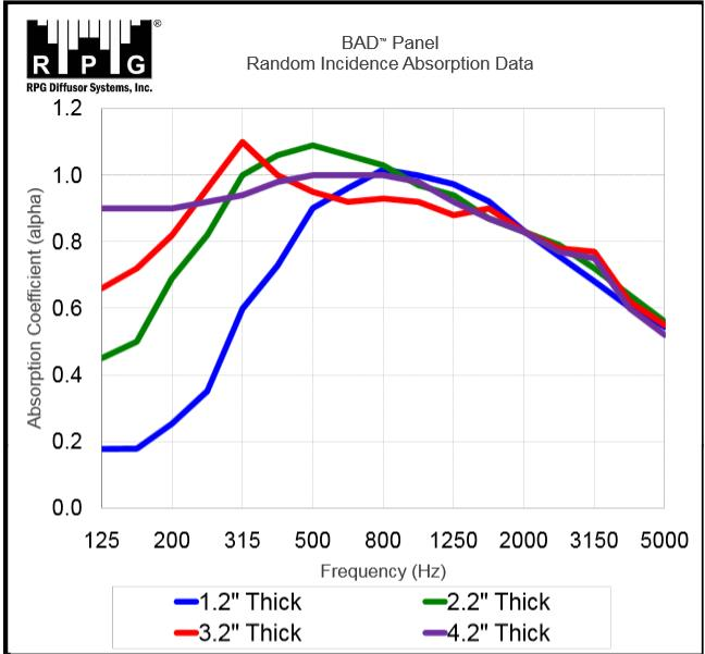 BAD Panel Random Incidence Absorption Data