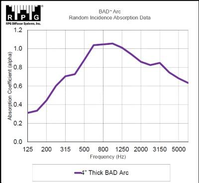 BAD Arc randome incidence absorption data (Custom)
