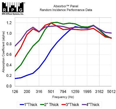 Measurements absorbor