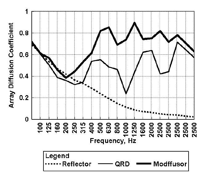 Modffusor vs QRD måling
