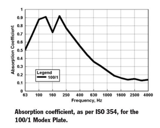 Over 100 Hz svart hvitt