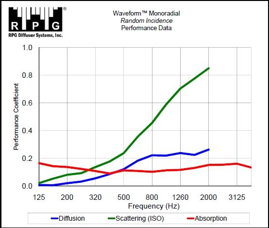 Waveform Monoradial Random Incidence